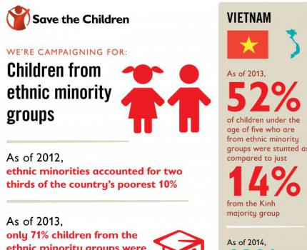 Save the Children Calls on to Improve Ethnic Minority Children's Life in Vietnam